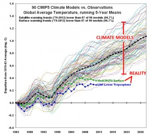 90 Climate Models versus actual recorded global temperatures